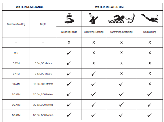 Water Resistance Chart